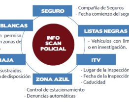 SCAN POLICIAL